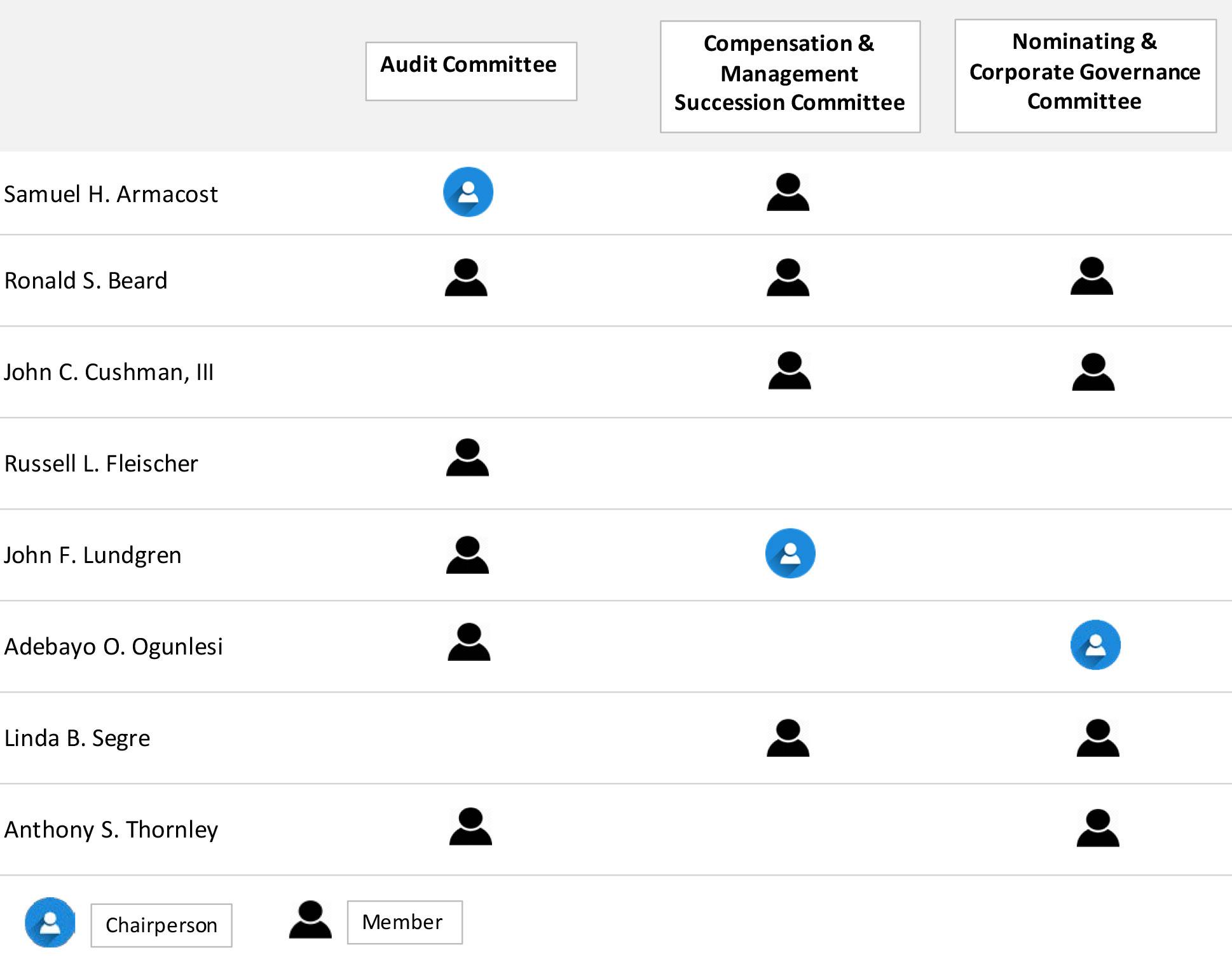 Board Committee Chart